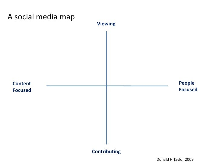 A social media map<br />Viewing<br />People <br />Focused<br />Content<br />Focused<br />Contributing<br />Donald H Taylor...