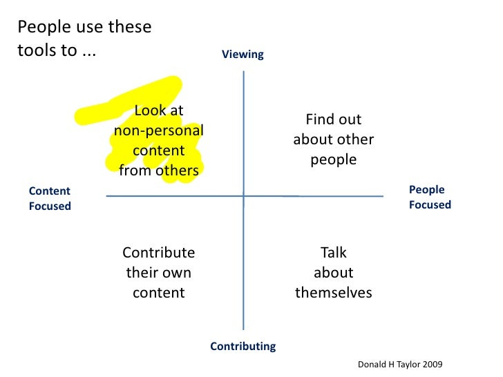 People use these tools to ...<br />Viewing<br />Look at non-personal<br />content<br />from others<br />Find out about oth...