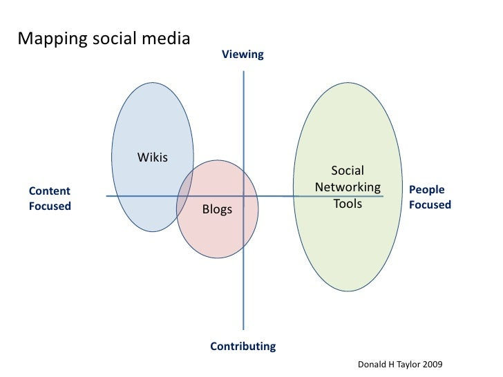 Mapping social media<br />Viewing<br />Social<br />Networking Tools<br />Wikis<br />Blogs<br />People <br />Focused<br />C...