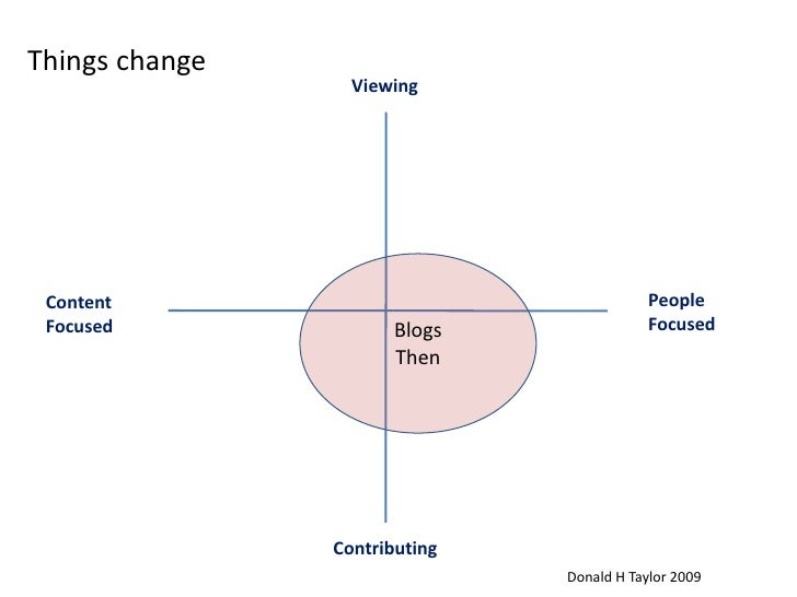 Things change<br />Viewing<br />Blogs<br />Then<br />People <br />Focused<br />Content<br />Focused<br />Contributing<br /...