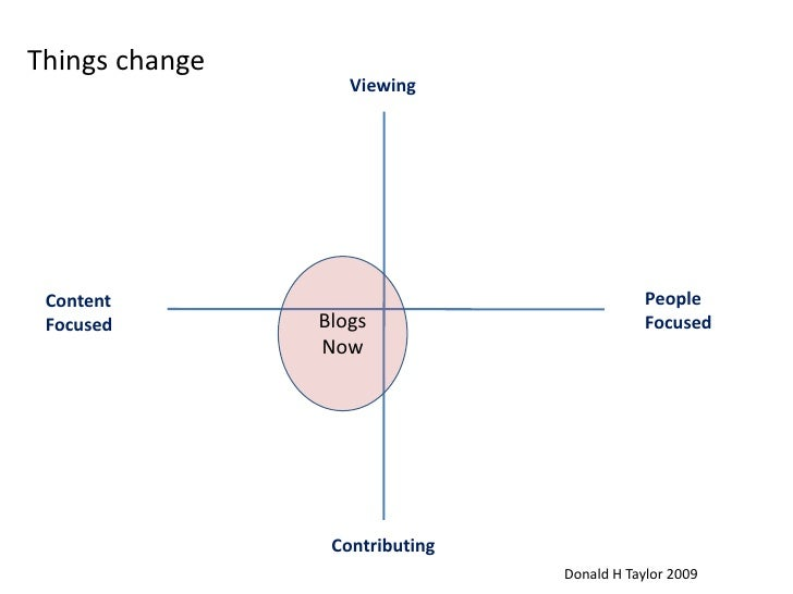 Things change<br />Viewing<br />Blogs<br />Now<br />People <br />Focused<br />Content<br />Focused<br />Contributing<br />...