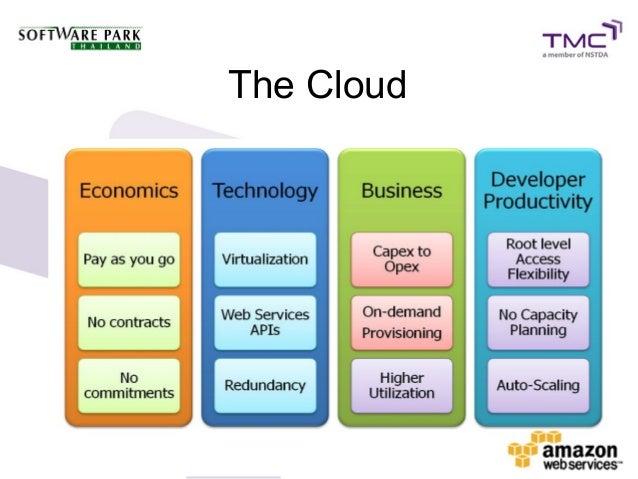 how cloud computing impacts the enterprise
