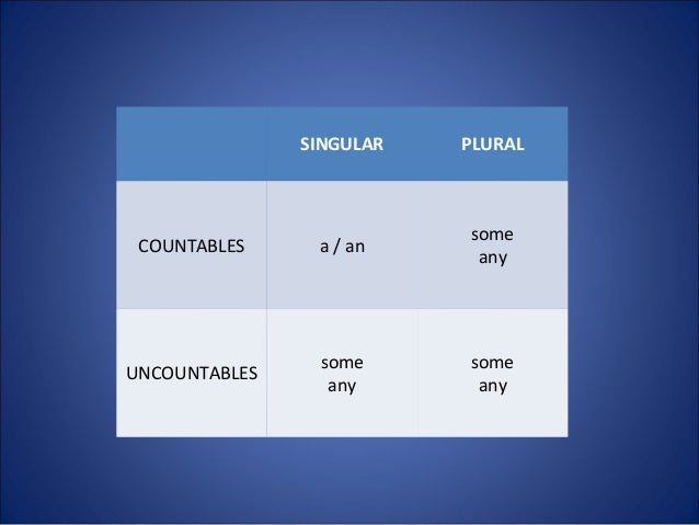 SINGULAR PLURAL COUNTABLES a / an some any UNCOUNTABLES some any some any