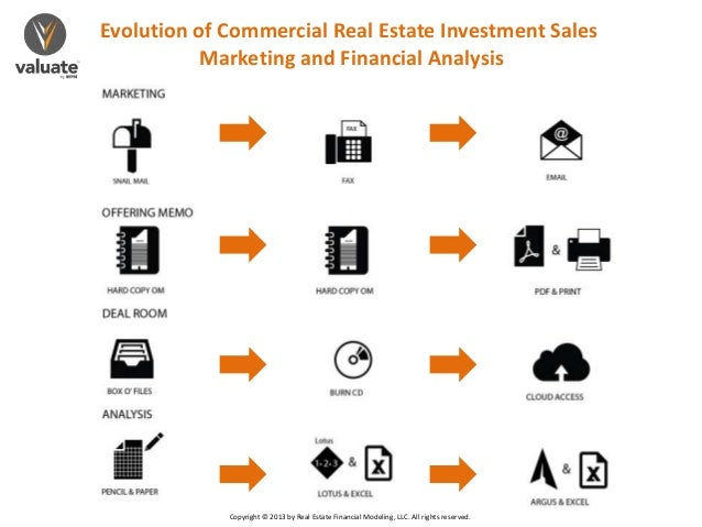 2719b7f172 Evolution of Commercial Real Estate Investment SalesMarketing and Financial  AnalysisCopyright © 2013 by Real Estate Financ
