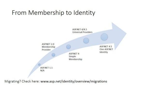Asp.net identity dot netconf Slide 2