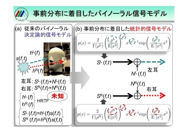 事前分布に着目したバイノーラル信号モデル  NL (f,t)  12  左耳  右耳  NR(f,t)  SL (f,t)  SR(f,t)  (a) 従来のバイノーラル  決定論的信号モデル  s(f,t)  hL(f)  hR(f)  左耳...