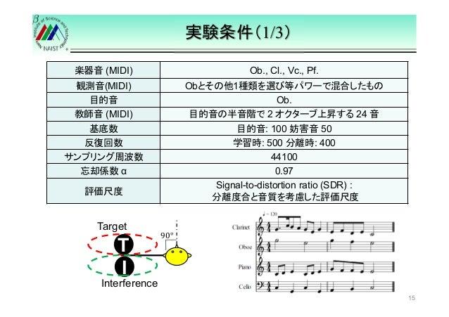 実験条件(1/3)  15  楽器音(MIDI) Ob., Cl., Vc., Pf.  観測音(MIDI) Obとその他1種類を選び等パワーで混合したもの  目的音Ob.  教師音(MIDI) 目的音の半音階で2 オクターブ上昇する24 音 ...