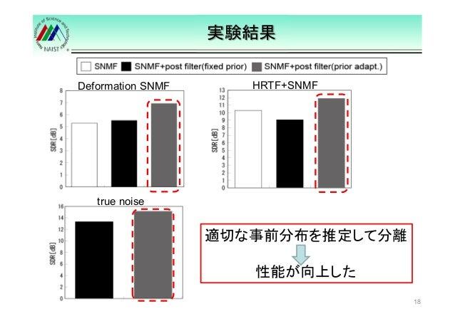 実験結果  18  Deformation SNMF HRTF+SNMF  適切な事前分布を推定して分離  性能が向上した  true noise