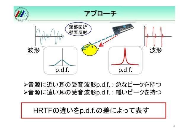 アプローチ  頭部回折  壁面反射  波形波形  ああ  4  p.d.f.  p.d.f.  音源に近い耳の受音波形p.d.f. : 急なピークを持つ  音源に遠い耳の受音波形p.d.f. : 緩いピークを持つ  HRTFの違いをp.d.f....