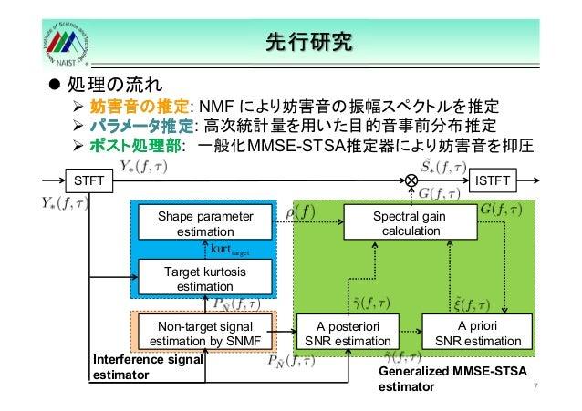処理の流れ  先行研究   妨害音の推定: NMF により妨害音の振幅スペクトルを推定   パラメータ推定: 高次統計量を用いた目的音事前分布推定   ポスト処理部: 一般化MMSE-STSA推定器により妨害音を抑圧  7  STFT  Sha...