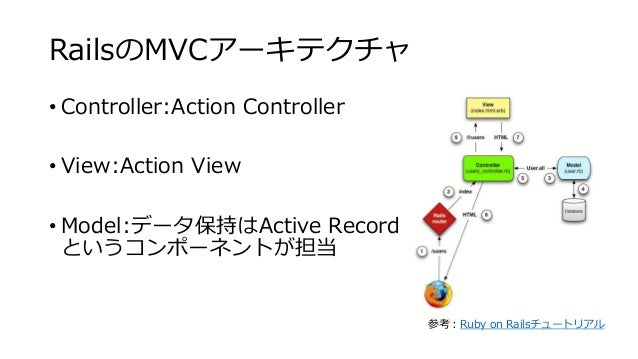 RailsのMVCアーキテクチャ • Controller:Action Controller • View:Action View • Model:データ保持はActive Record というコンポーネントが担当 参考:Ruby on Ra...