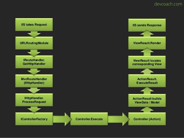devcoach.com IIS sends Response ViewResult.Render ViewResult locates corresponding View ActionResult. ExecuteResult Action...