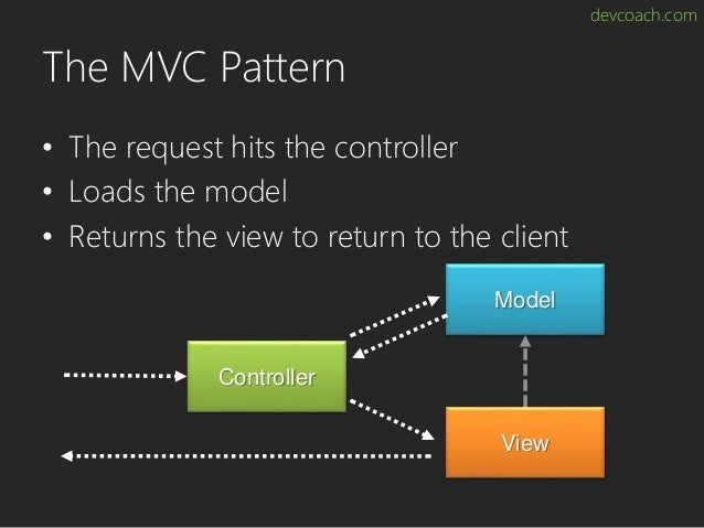 devcoach.com The MVC Pattern • The request hits the controller • Loads the model • Returns the view to return to the clien...