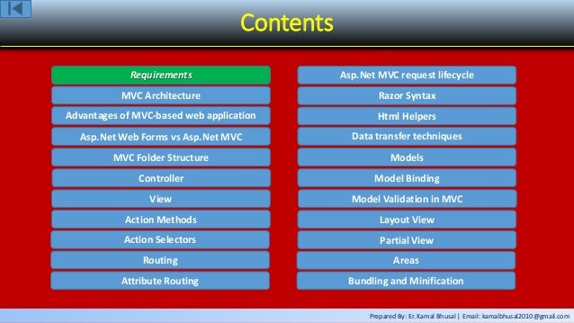 Prepared By: Er. Kamal Bhusal | Email: kamalbhusal2010@gmail.com Contents Requirements MVC Architecture Advantages of MVC-...