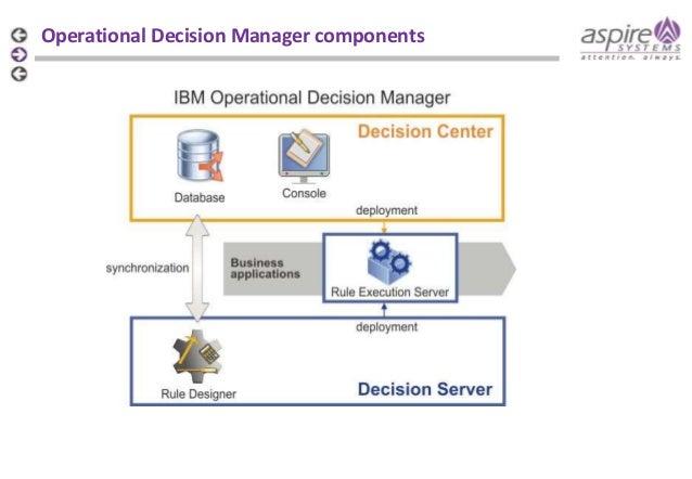 ibm data platform for operational applications