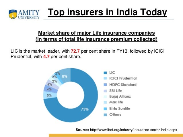 AWARENESS CAMPAIGNS BY TOP INSURANCE COMPANIES - Today 1. Stimulating the need for insurance. 2. Backup for Family 3. Safe...