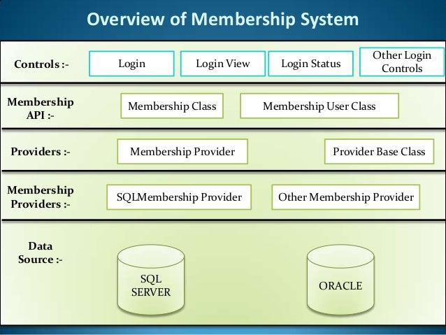 Asp net membership anduserroles_ppt