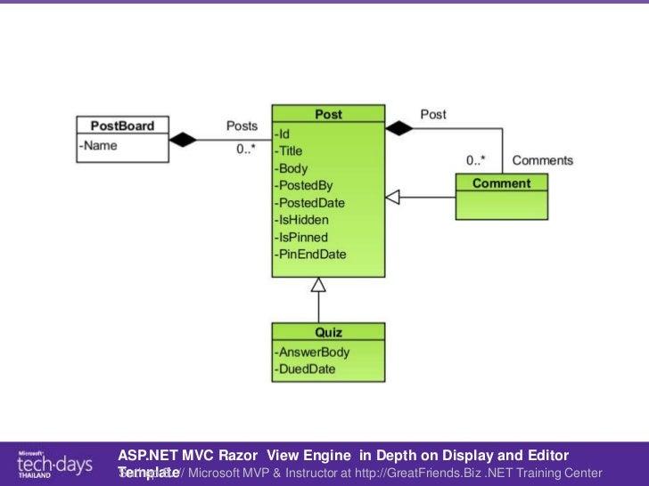 Enchanting asp mvc editor templates ensign example resume funky mvc editor templates pictures resume ideas namanasa maxwellsz