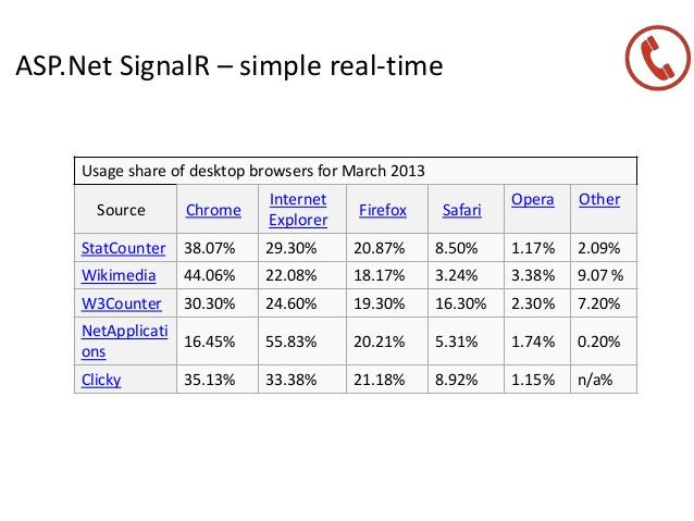 ASP.Net SignalR – simple real-time Usage share of desktop browsers for March 2013 Source Chrome Internet Explorer Firefox ...