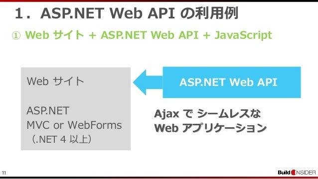 111.ASP.NET Web API の利用例ASP.NET Web APIAjax で シームレスなWeb アプリケーション① Web サイト + ASP.NET Web API + JavaScriptWeb サイトASP.NETMVC ...