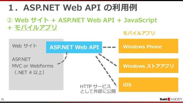 151.ASP.NET Web API の利用例② Web サイト + ASP.NET Web API + JavaScript+ モバイルアプリWeb サイトASP.NETMVC or WebForms(.NET 4 以上)ASP.NET W...