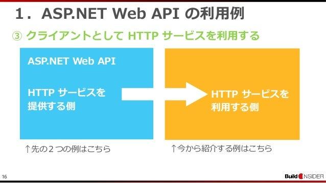 161.ASP.NET Web API の利用例③ クライアントとして HTTP サービスを利用するHTTP サービスを提供する側ASP.NET Web APIHTTP サービスを利用する側↑先の2つの例はこちら ↑今から紹介する例はこちら