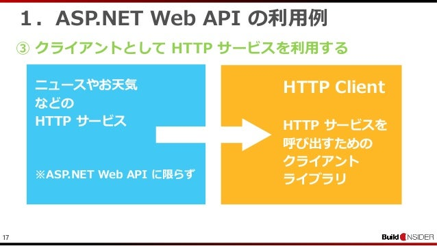 171.ASP.NET Web API の利用例③ クライアントとして HTTP サービスを利用するニュースやお天気などのHTTP サービス※ASP.NET Web API に限らずHTTP ClientHTTP サービスを呼び出すためのクライ...