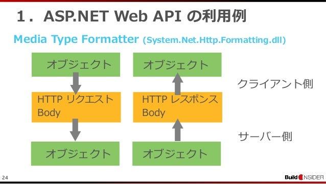 241.ASP.NET Web API の利用例Media Type Formatter (System.Net.Http.Formatting.dll)HTTP リクエストBodyオブジェクトHTTP レスポンスBodyオブジェクトオブジェク...