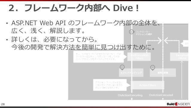 282.フレームワーク内部へ Dive !• ASP.NET Web API のフレームワーク内部の全体を、広く、浅く、解説します。• 詳しくは、必要になってから。今後の開発で解決方法を簡単に見つけ出すために。