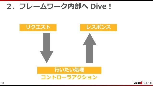 302.フレームワーク内部へ Dive !コントローラアクション