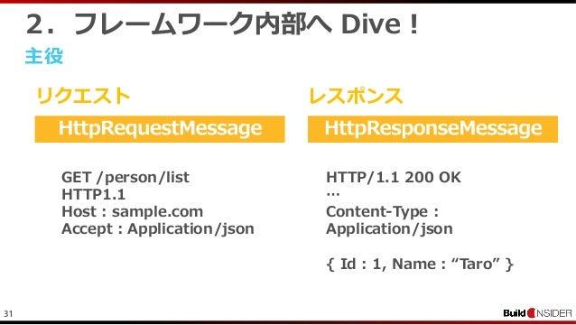 312.フレームワーク内部へ Dive !主役リクエスト レスポンスGET /person/listHTTP1.1Host : sample.comAccept : Application/jsonHTTP/1.1 200 OK…Content...