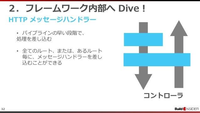 322.フレームワーク内部へ Dive !HTTP メッセージハンドラー• パイプラインの早い段階で、処理を差し込む• 全てのルート、または、あるルート毎に、メッセージハンドラーを差し込むことができるコントローラ