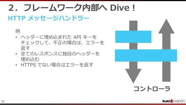 332.フレームワーク内部へ Dive !HTTP メッセージハンドラー例• ヘッダーに埋め込まれた API キーをチェックして、不正の場合は、エラーを返す• 全てのレスポンスに独自のヘッダーを埋め込む• HTTPS でない場合はエラーを返すコ...