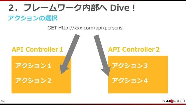 342.フレームワーク内部へ Dive !アクションの選択GET Http://xxx.com/api/personsAPI Controller1アクション1アクション2API Controller2アクション3アクション4