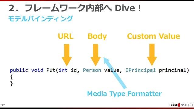 372.フレームワーク内部へ Dive !モデルバインディングURL Body Custom ValueMedia Type Formatter