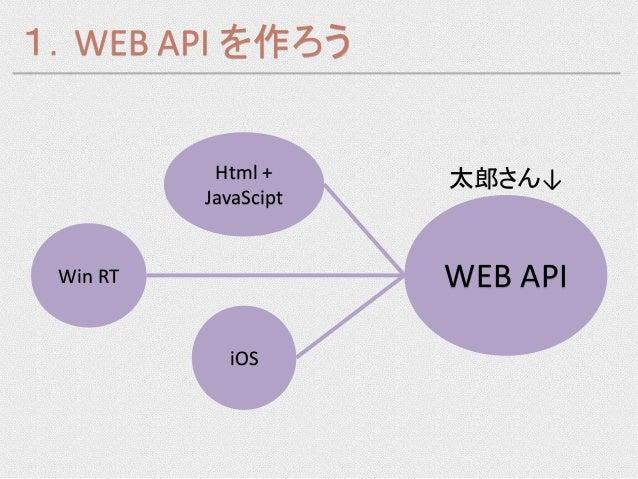1.WEB API を作ろう           Html +     太郎さん↓          JavaScipt Win RT               WEB API            iOS