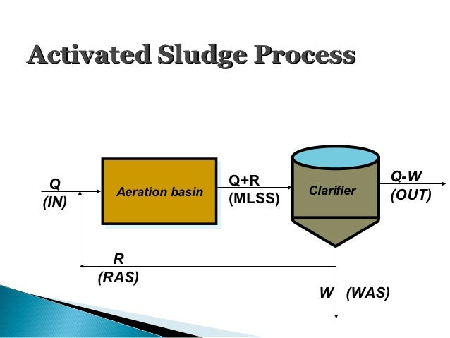 activated sludge process Schematic diagram of activated-sludge process on the following picture you see a schematic diagram of an activated-sludge system this system is usually placed between the primary clarifier and the disinfection of a municipal wastewater treatment plant.