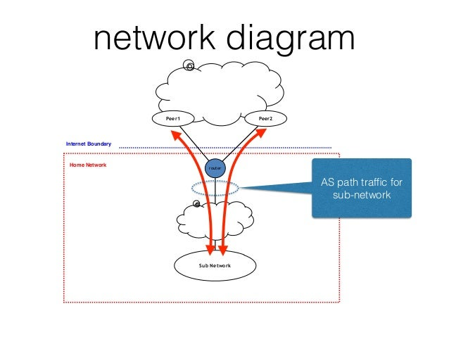 AS Path traffic analysis for Sub-networks