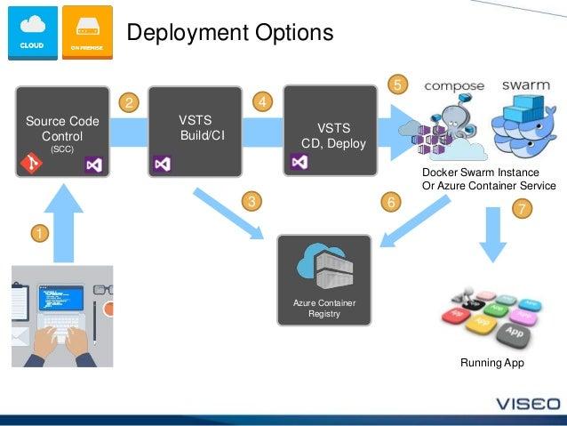 Игорь Леонтьев Quot Asp Net Core Devops Approach Using Vsts