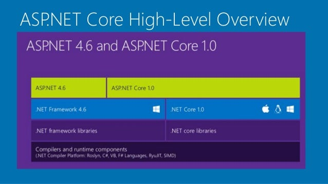 Asp Net Core Mvc   Web Api With Overview