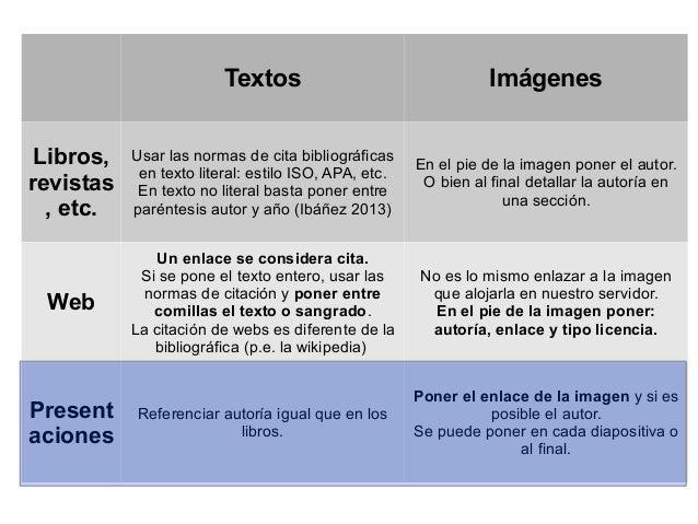 Textos Imágenes Libros, revistas , etc. Usar las normas de cita bibliográficas en texto literal: estilo ISO, APA, etc. En ...