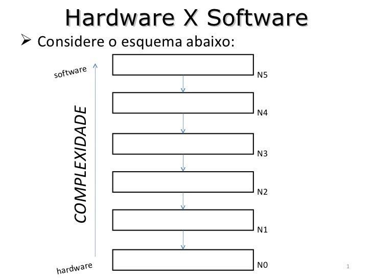 Hardware X Software <ul><li>Considere o esquema abaixo: </li></ul>N5 N4 N3 N2 N1 N0 COMPLEXIDADE hardware software