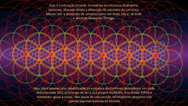 Esta é a Interação Girante, formadora da estrutura da Matéria Aparente, atuando desde a dimensão da estrutura de um único ...