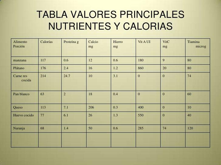 Aspectos nutricionales de los alimentos1 - Valor nutricional de los alimentos tabla ...