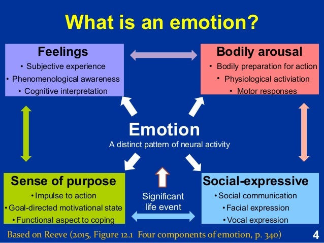 the similarities and differences of emotions and feelings Differ in their experience and expression of specific emotions using all, gender differences in feelings and expressive behaviorcan beexplained.