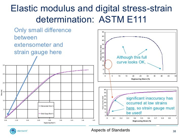 Elastic modulus and digital stress-strain                               determination: ASTM E111                        On...