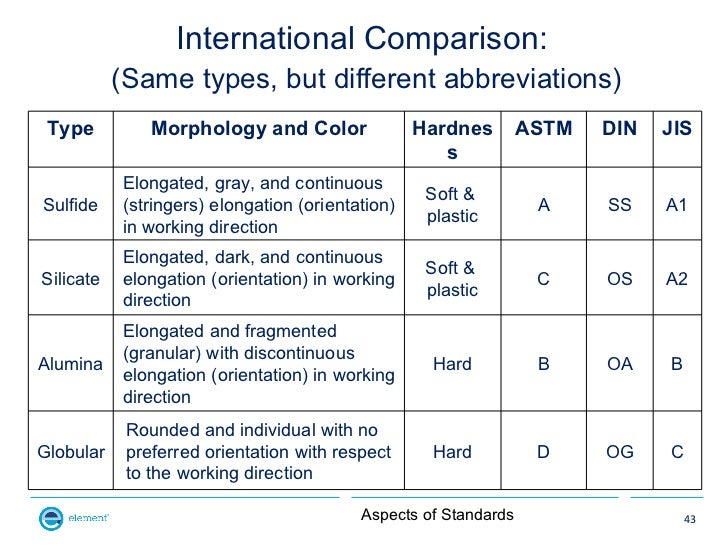 International Comparison:           (Same types, but different abbreviations) Type          Morphology and Color          ...