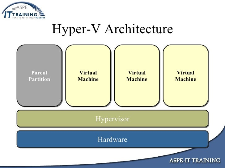 Implementing a hyper v virtualization infrastructure for Microsoft hyper v architecture