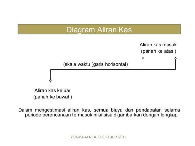 Aspek finansial estimasi aliran kas yogyakarta oktober 2015 31 ccuart Gallery