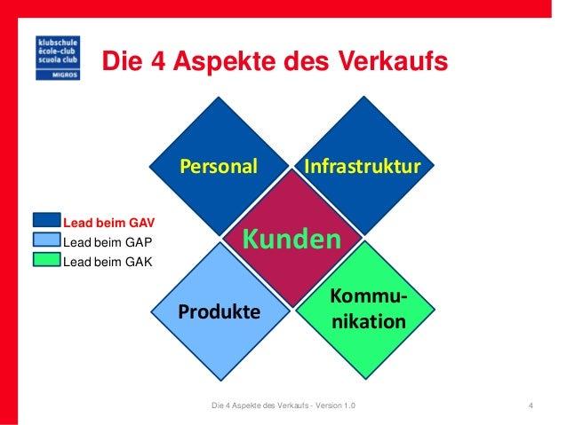 Die 4 Aspekte des Verkaufs                Personal                    InfrastrukturLead beim GAVLead beim GAP             ...
